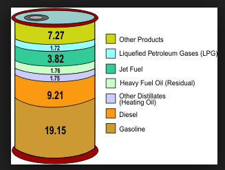 Diagram of percentage of distilled oil products